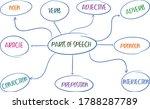 parts of speech english... | Shutterstock .eps vector #1788287789