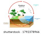 biosphere is a zone of life on... | Shutterstock .eps vector #1792378966