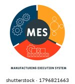 mes   manufacturing execution... | Shutterstock .eps vector #1796821663