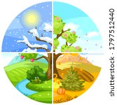 four seasons landscape. natural ... | Shutterstock .eps vector #1797512440