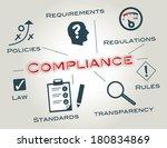compliance describes the goal... | Shutterstock .eps vector #180834869