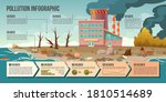 ecology pollution infographic...   Shutterstock .eps vector #1810514689
