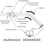 Schematics Of Mass Spectrometer ...