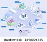 smart grid system diagram...   Shutterstock .eps vector #1840006960