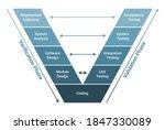 v model software development...   Shutterstock .eps vector #1847330089