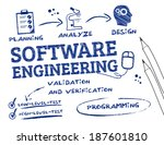 software engineering is the... | Shutterstock .eps vector #187601810