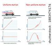 uniform motion and non uniform...   Shutterstock .eps vector #1883474176