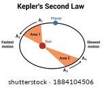 kepler's second law of...   Shutterstock .eps vector #1884104506