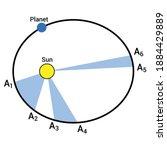 kepler's second law of... | Shutterstock .eps vector #1884429889