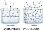 Evaporation And Boiling Point...