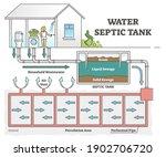 water septic tank system scheme ...   Shutterstock .eps vector #1902706720