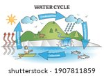 water cycle diagram with simple ... | Shutterstock .eps vector #1907811859