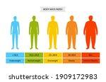 body mass index poster. man... | Shutterstock .eps vector #1909172983