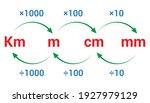 Converting Length Units Metric...