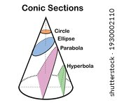 Four Types Of Conic Sections