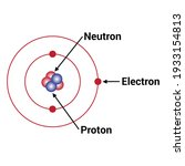 the modern atomic theory vector   Shutterstock .eps vector #1933154813