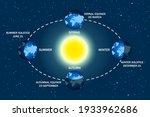 earth seasons diagram. autumnal ... | Shutterstock .eps vector #1933962686