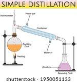 simple distillation laboratory... | Shutterstock .eps vector #1950051133