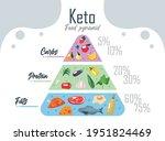 keto diet pyramid infochart...   Shutterstock .eps vector #1951824469