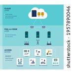 fog and edge computing... | Shutterstock .eps vector #1957890046