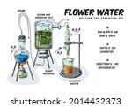 process production of essential ...   Shutterstock .eps vector #2014432373