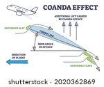 Coanda Effect As Physics Force...