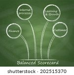 balanced scorecard diagram on a ...   Shutterstock . vector #202515370