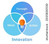 Innovation Elements From...
