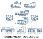 supply chain. sketch style... | Shutterstock .eps vector #207651913