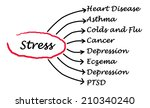 stress consequences | Shutterstock . vector #210340240