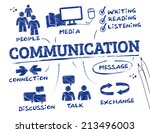 communication concept   chart...