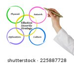 effective security strategy   Shutterstock . vector #225887728