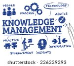 knowledge management. chart... | Shutterstock .eps vector #226229293