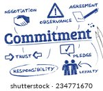 commitment. chart with keywords ... | Shutterstock .eps vector #234771670