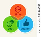 time cost quality balance... | Shutterstock .eps vector #236546839