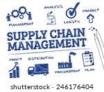 supply chain management. chart... | Shutterstock .eps vector #246176404