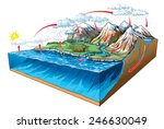 water circulation on earth. | Shutterstock .eps vector #246630049