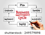 business improvement cycle mind ... | Shutterstock . vector #249579898
