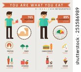you are what you eat... | Shutterstock .eps vector #253586989