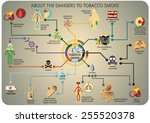 infographics about the dangers... | Shutterstock .eps vector #255520378