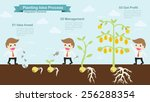 Planting Idea Process Info...