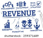 revenue. chart with keywords... | Shutterstock .eps vector #259371689