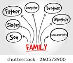 family mind map concept   | Shutterstock .eps vector #260573900