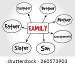 family mind map concept  | Shutterstock .eps vector #260573903