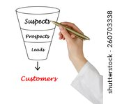 Small photo of Funnel to customers