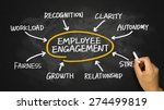 Small photo of employee engagement concept diagram hand drawing on chalkboard