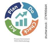 pdca method as quality... | Shutterstock .eps vector #274900664