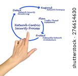 Small photo of Diagram of network-centric security process