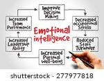 emotional intelligence mind map ... | Shutterstock . vector #277977818