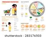 pregnancy nutrition infographic ... | Shutterstock .eps vector #283176503